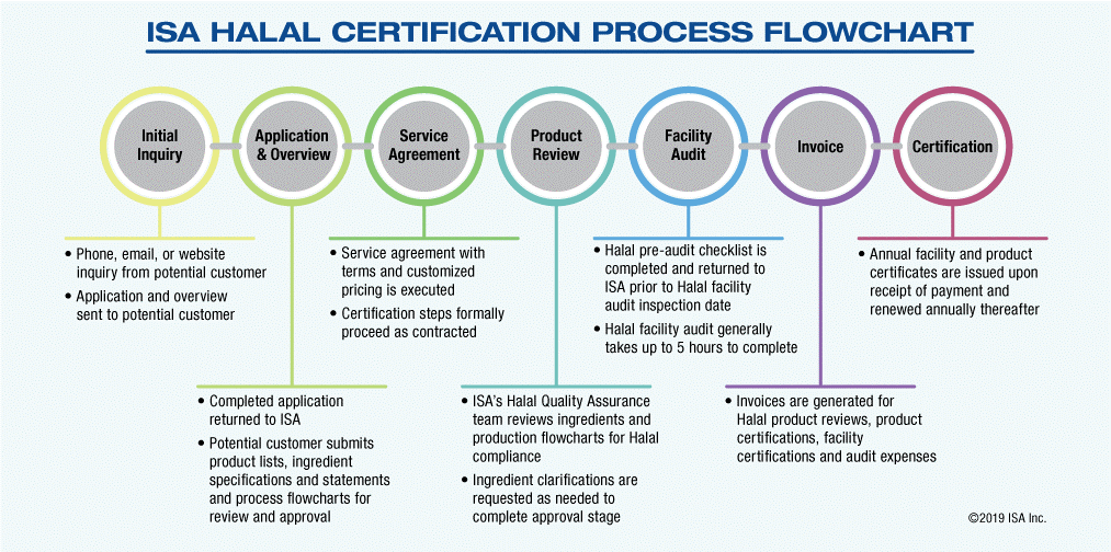 ISA Halal certification process chart